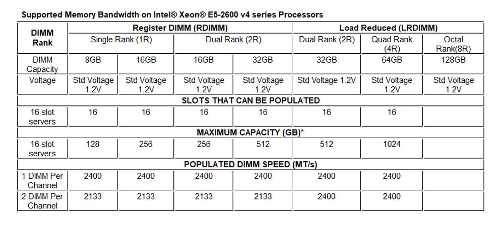 جدول بررسی HP ProLiant BL460c Gen 9