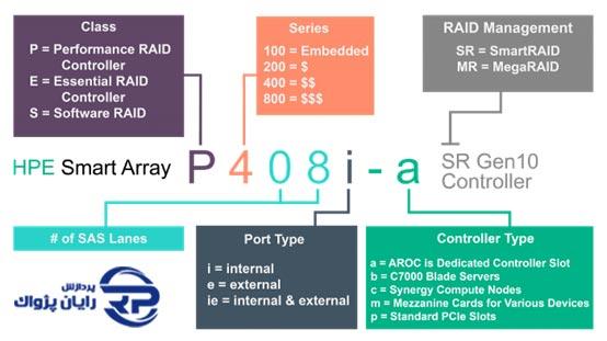 آشنایی با کنترلر HPE Smart Array Controller G10